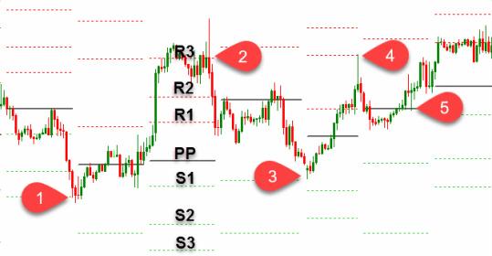 Pivot Points 30 min 1 hour chart - Crude Oil