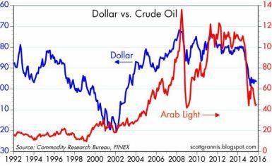 Crude Oil Pivot Trading Strategy